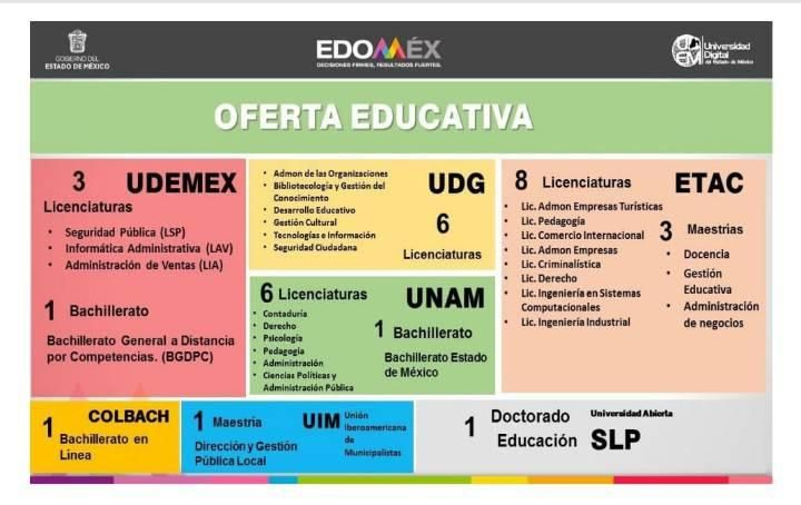 Programas de estudio de preparatoria, licenciaturas, maestría y doctorado que ofrece la Universidad